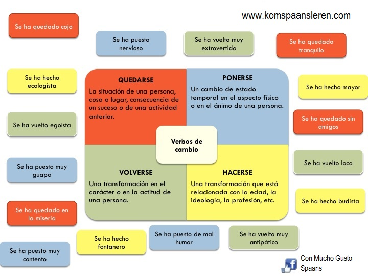 worden-in-het-Spaans-verbos-de-cambio-online-Spaans-leren